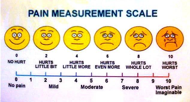 painmeasurementscale